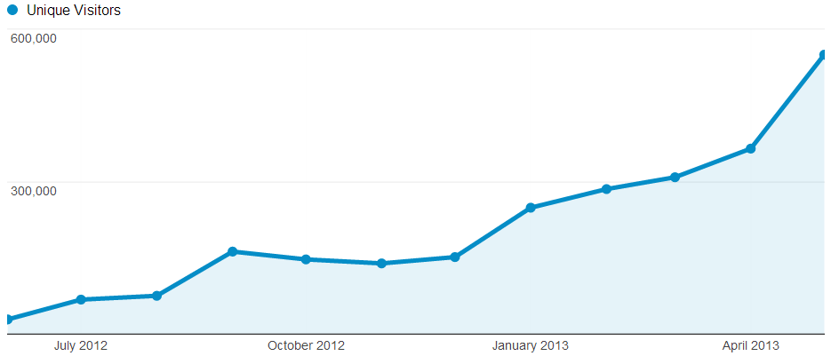 Rome2rio.com traffic growth over the last 12 months