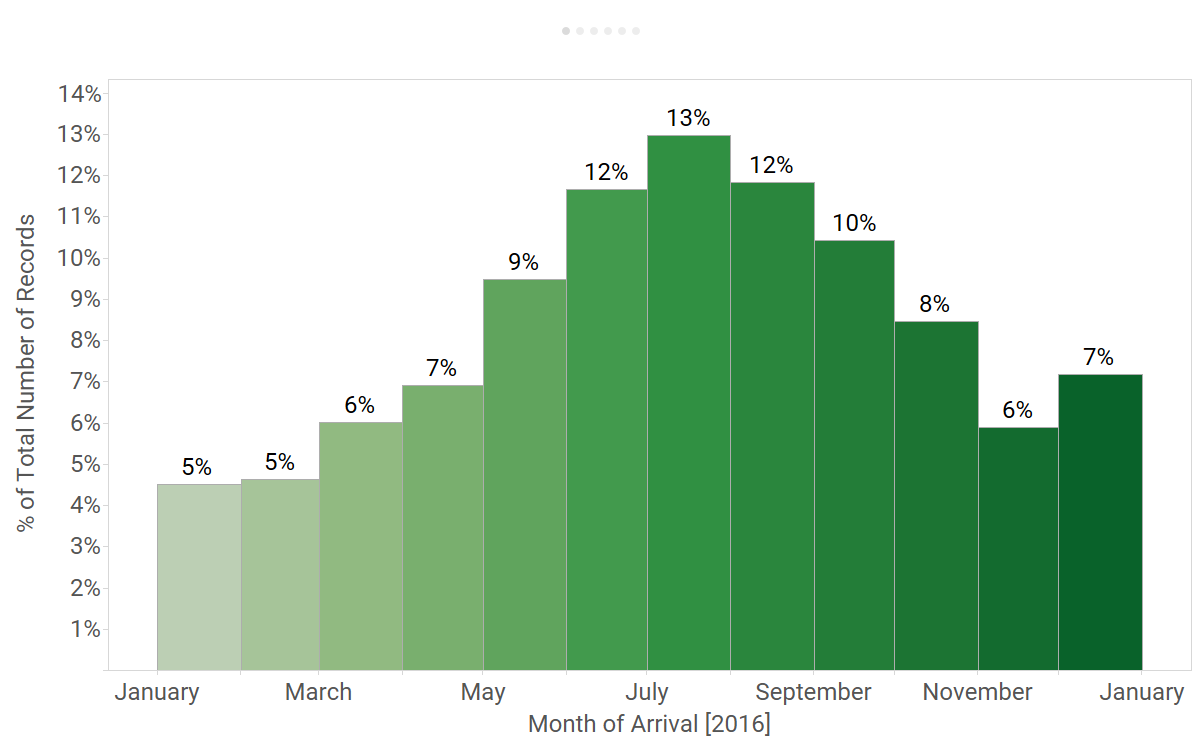 Hotels 2016 - Arrivals by Month