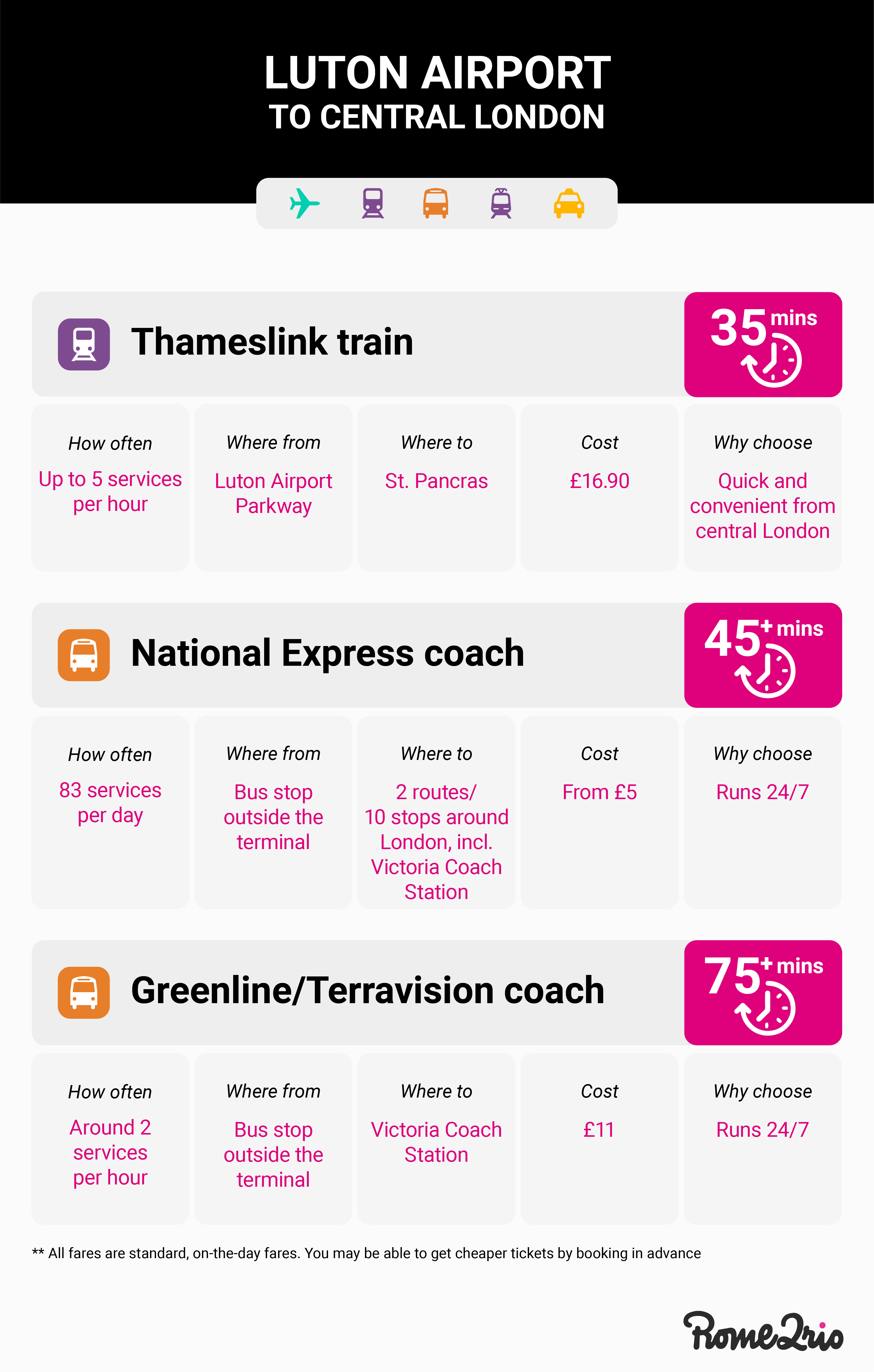 Airport transport options to get from Luton airport to central London